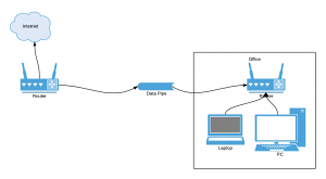 Titaniumbunker Network Diagram