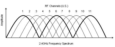 Access Point Channels